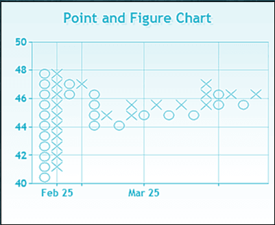 point figure