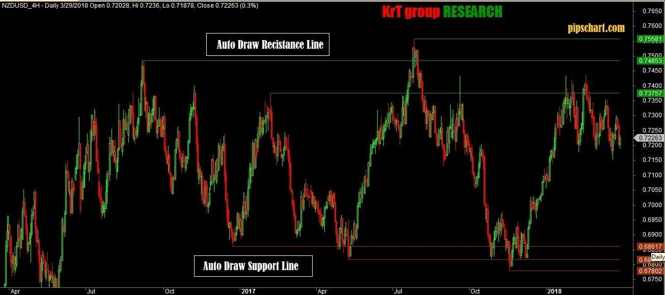 Valid Auto Support Resistance