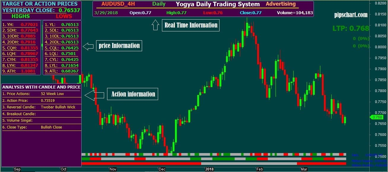 YOGYA DAILY TRADING GUIDE