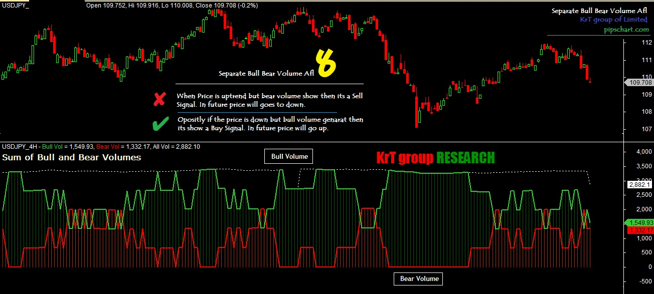 separate bull bear volume afl